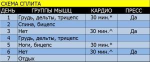 Программа тренировок для сжигания жира, сплит №2